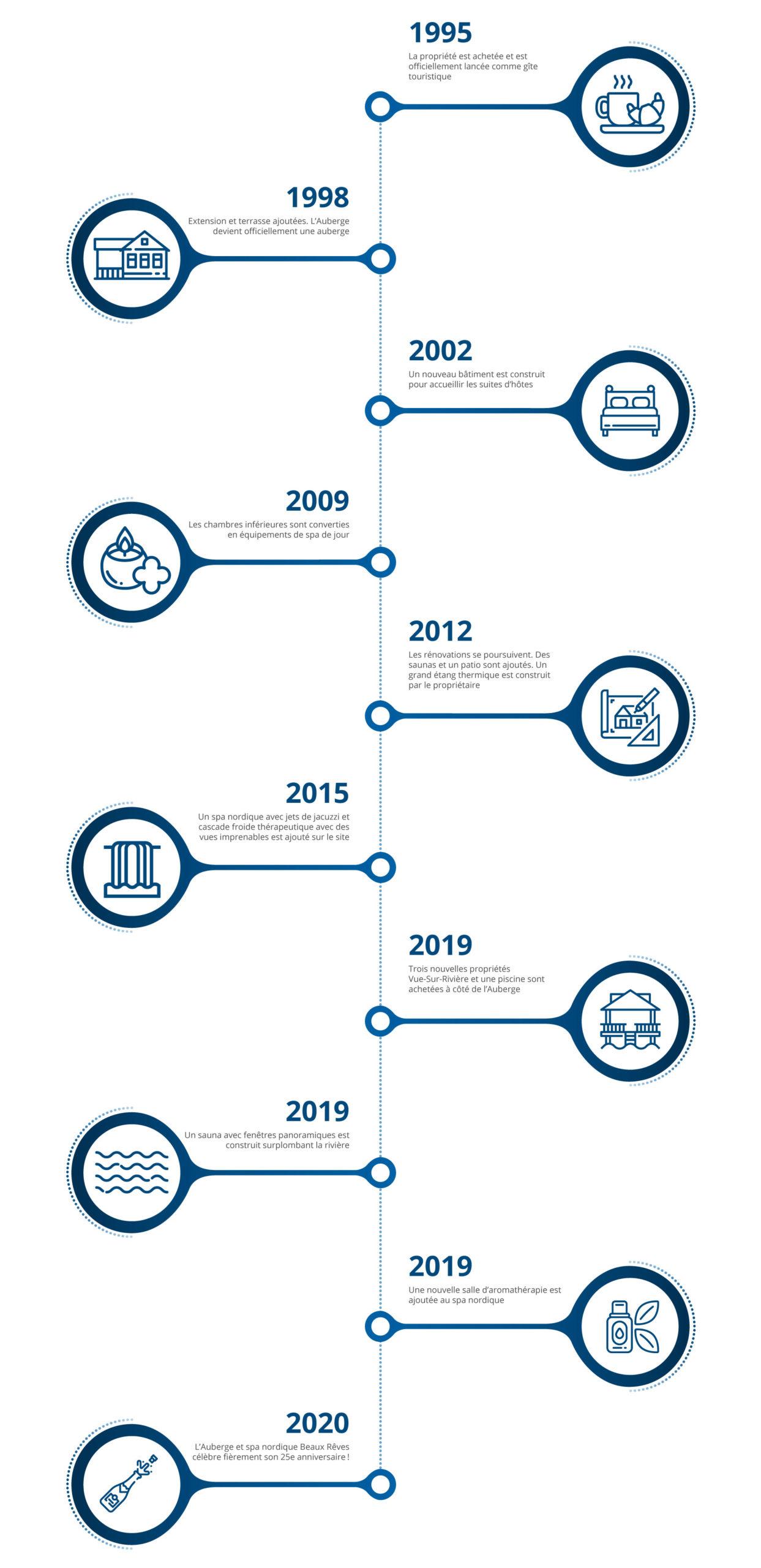 Beaux-Reves-Timeline---2020_FR-OPTIMIZED